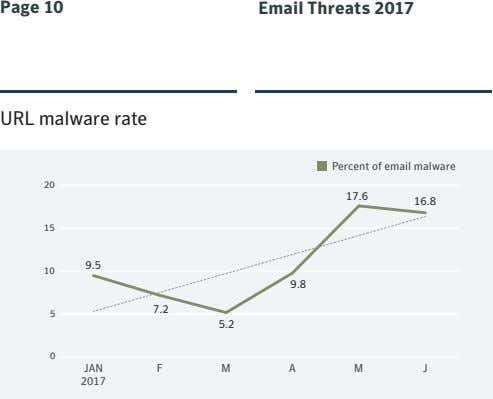 Page 10 Email Threats 2017 URL malware rate Percent of email malware 20 17.6 16.8