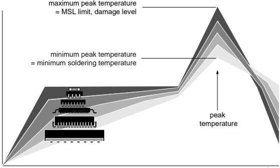 maximum peak temperature = MSL limit, damage level minimum peak temperature = minimum soldering temperature