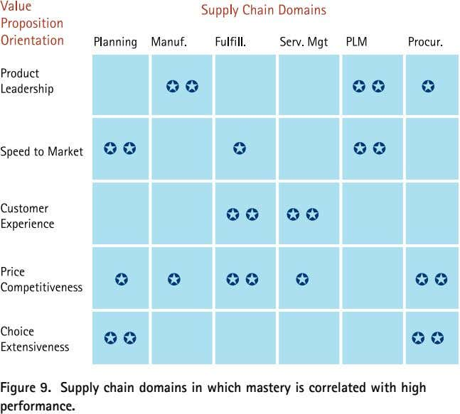 Figure 9. Supply chain domains in which mastery is correlated with high performance.