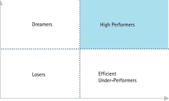 Toward high performance: Where does your supply chain stand? Figure 12. Plotting your position. For many