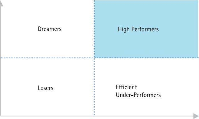 Figure 1. The seven supply chain imperatives combine to drive high performance. Accenture further has