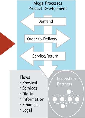 No. 2: Approach the supply chain as a value delivery system Figure 3. Redefining the supply
