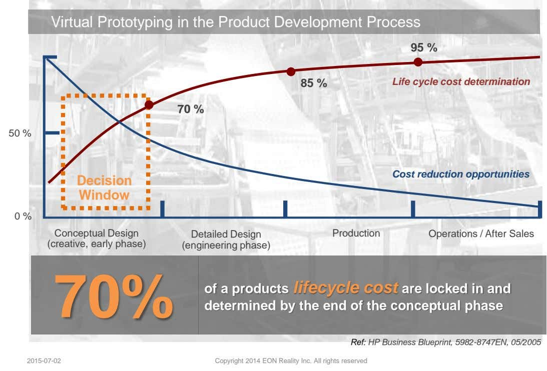 Virtual Prototyping in the Product Development Process 95 % 85 % Life cycle cost determination