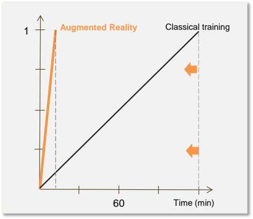 Augmented Reality Classical training 1 60 Time (min)