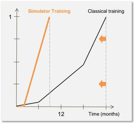 Simulator Training Classical training 1 12 Time (months)