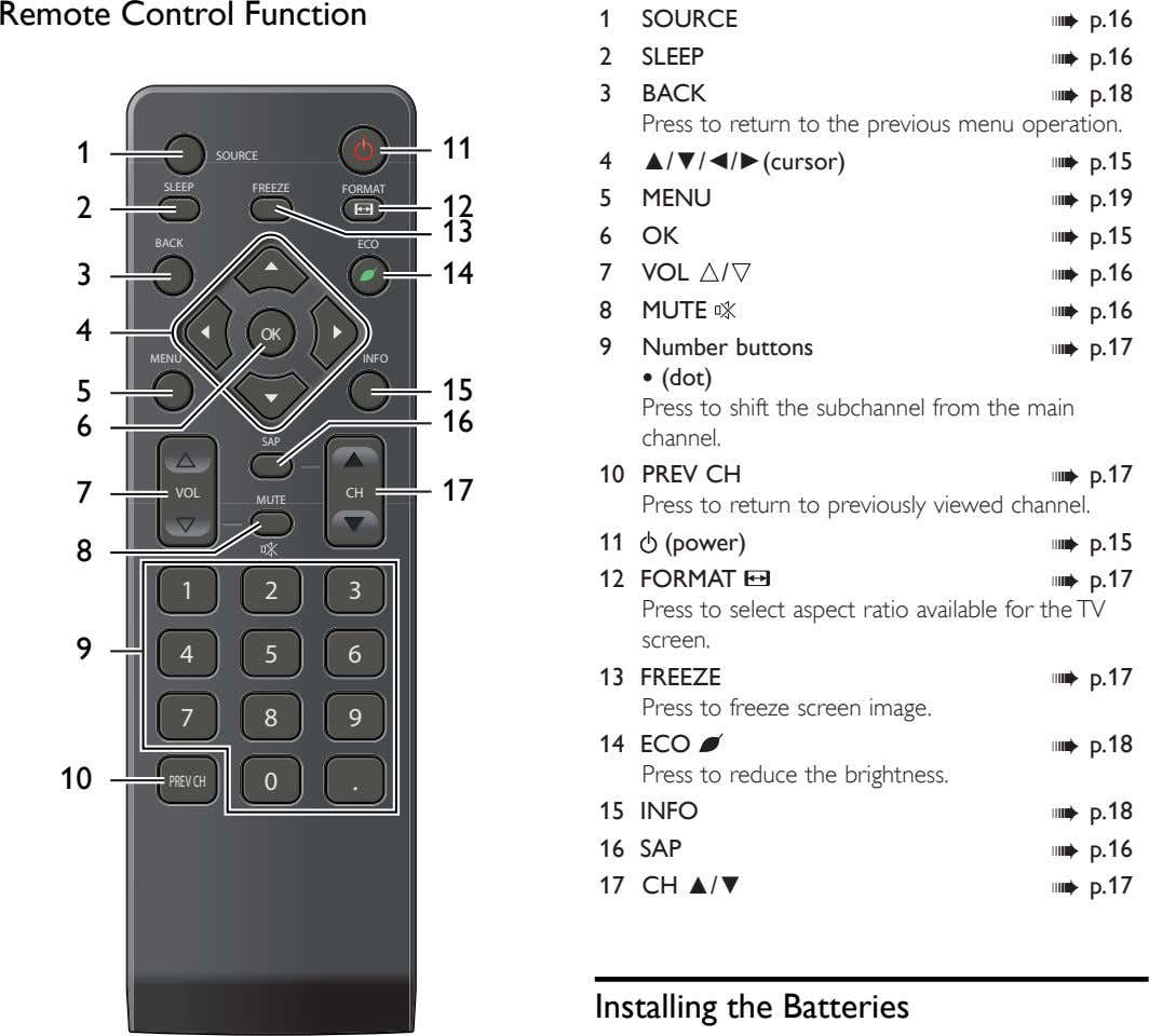 Remote Control Function 1 SOURCE ➠ p.16 2 SLEEP ➠ p.16 3 BACK ➠ p.18