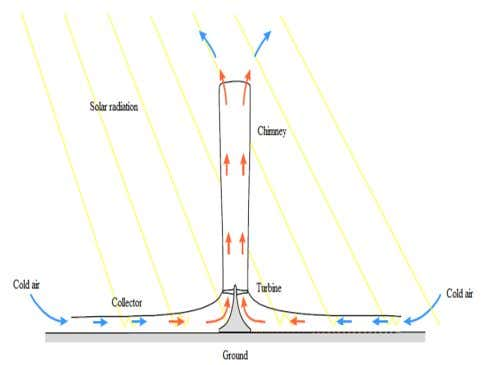 the air turns the turbine blades which in turn drive the generator(s) [13]. Fig.5. Solar chimney