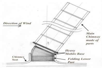external winds appear, as shown in the figure 21 and 22. Fig.21.floating solar chimney scheme. Fig.