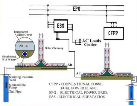 can ensure the working of the installation [111]. 13 Fig.23. hybrid geothermal solar chimney [111]. D.