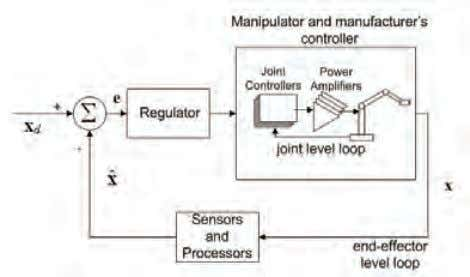 level is not open to the programmer of industrial robots. Fig. 1. Closed loop control scheme