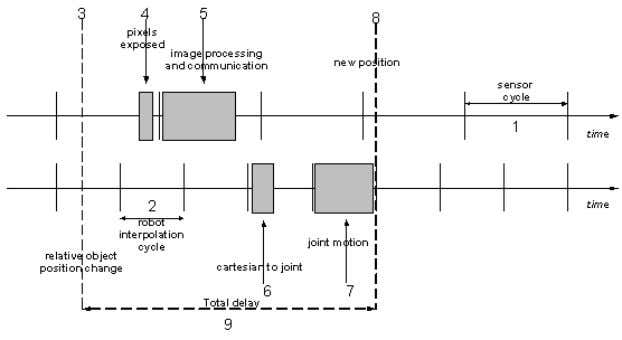 the manipulator. The joint- level loop is also displayed. Fig. 2 The cycles of robot and