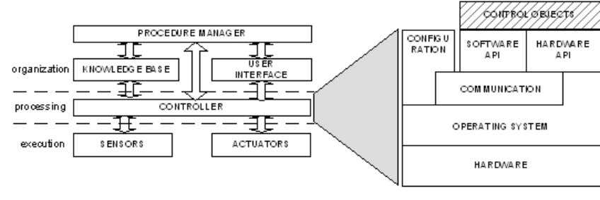 API layer, which should provide plug and play capabilities. Fig. 3. Typical layered architecture of roboti