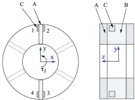 moment s transmitted through the structure of the sensor. Fig. 2. Basic torque sensor structure. A:
