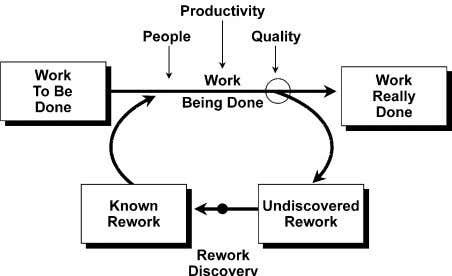 which in turn reduces productivity and quality. Finally, Fig. 1. The Rework Cycle. while overtime may