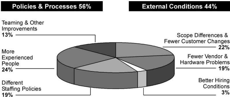 Journal of Project Management 20 (2002) 213–219 Fig. 5. Where did the cost improvement come from?