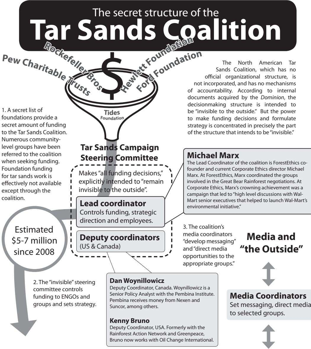 The secret structure of the Tar Sands Coalition R e P o C w c a