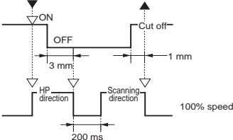 ON Cut off OFF 1 mm 3 mm HP Scanning direction direction 100% speed 200