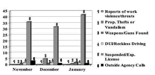 Services units for the month of January 2007 is shown below. Security/Law Enforcement Activity Fire Protection