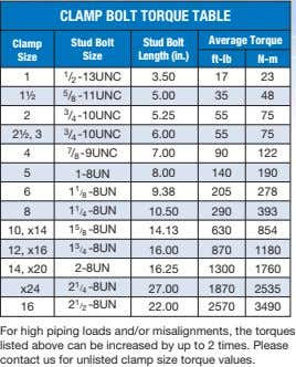 CLAMP BOLT TORQUE TABLE Average Torque Clamp Stud Bolt Stud Bolt Size Size Length (in.)
