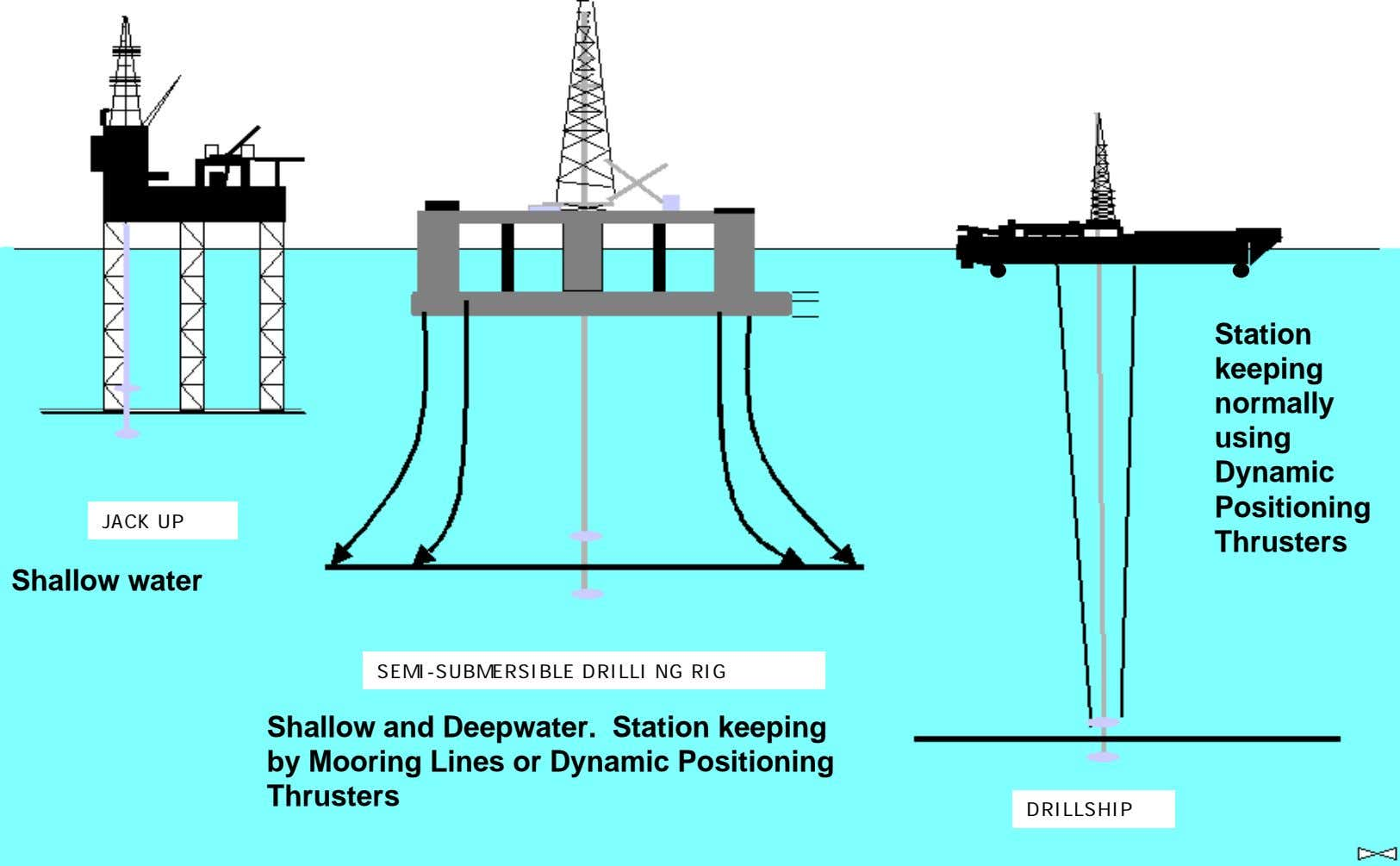 Station keeping normally using Dynamic Positioning JACK UP Thrusters Shallow water SEMI-SUBMERSIBLE DRILLI NG RIG