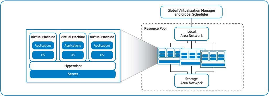 Global Virtualization Manager and Global Scheduler Resource Pool Local Area Network Virtual Machine Virtual Machine