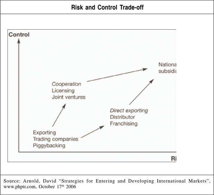 "Risk and Control Trade-off Risk and Control Trade-off Source: Arnold, David ""Strategies for Entering and"