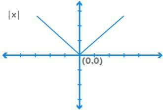Graphs f(x) = |x| If we consider – f(x), it gets mirrored in the X-Axis. If