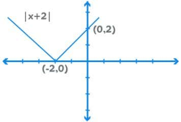 the X-Axis. If we consider f(x+2), it shifts left by 2 units If we consider f(x-2),