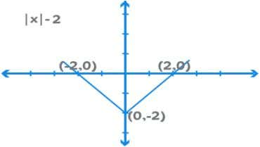 If we consider f(x) – 2, it shifts down by 2 units. If we consider f(2x)