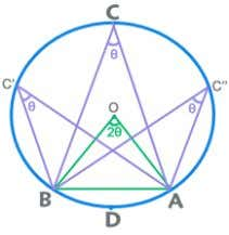 the centre. The diameter is the longest chord of a circle. A chord /arc subtends equal