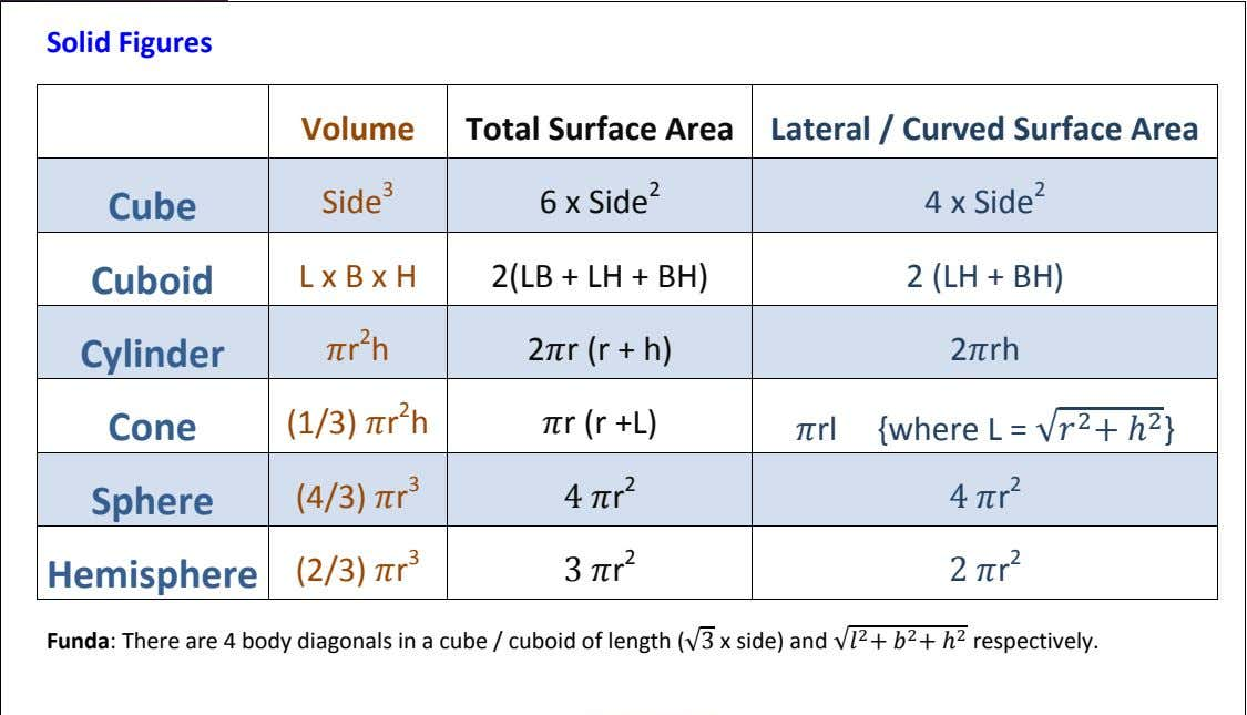 Solid Figures Volume Total Surface Area Lateral / Curved Surface Area Cube Side 3 6