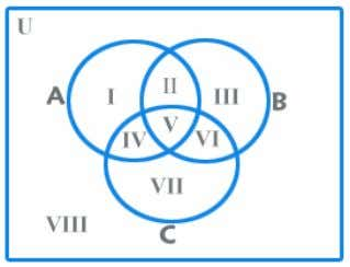 sets. What do each of the areas in the figure represent? I – only A; II