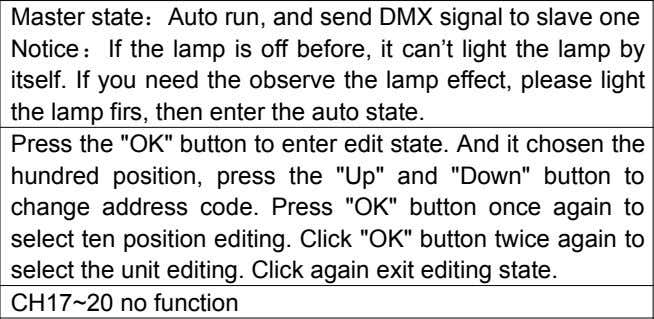 Option Instruction Operation DMX Slave state : Receive the DMX signal from controller or the