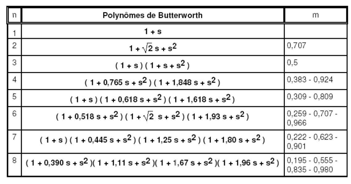 LA SYNTHESE DES FILTRES 3. LES FONCTIONS D'APPROXIMATION: