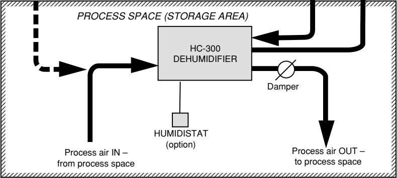 PROCESS SPACE (STORAGE AREA) HC-300 DEHUMIDIFIER Damper HUMIDISTAT (option) Process air IN – from process