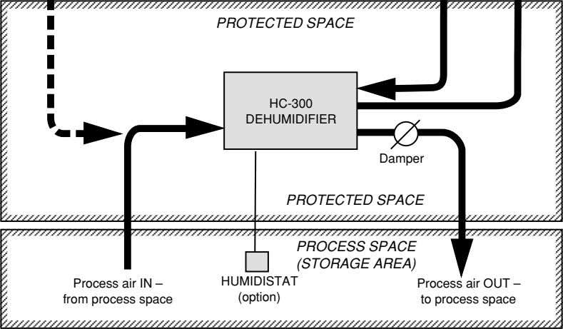 PROTECTED SPACE HC-300 DEHUMIDIFIER Damper PROTECTED SPACE PROCESS SPACE (STORAGE AREA) Process air IN –