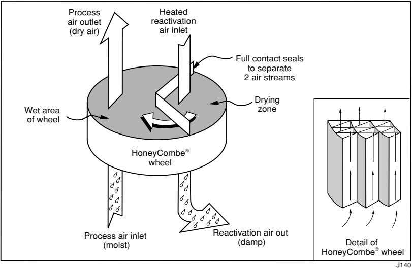 Process Heated air outlet reactivation (dry air) air inlet Full contact seals to separate 2