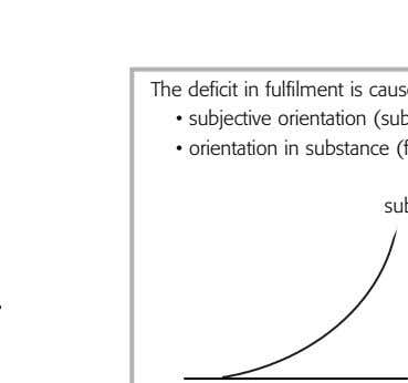 between subjective intention and objective occupation. If T he deficit in fulfilment is caused by a
