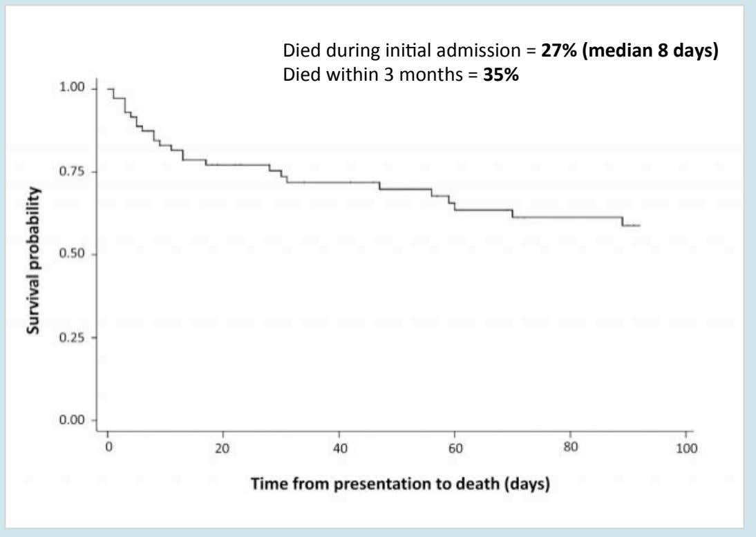 Died during ini9al admission = 27% (median 8 days) Died within 3 months = 35%
