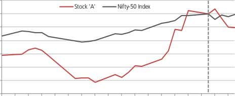 before its results Performance of stock 'A' pre and post results Source: Bloomberg, Kotak Institutional Equities