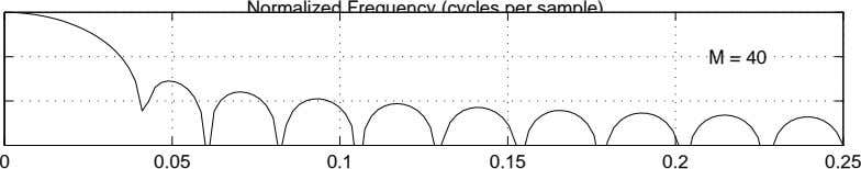 Normalized Frequency (cycles per sample) M = 40 0 0.05 0.1 0.15 0.2 0.25