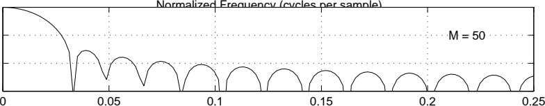 Normalized Frequency (cycles per sample) M = 50 0 0.05 0.1 0.15 0.2 0.25