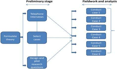 Conduct Fieldwork and analysis Preliminary stage research questions pilot Design and cases Select Interviews Telephone Case