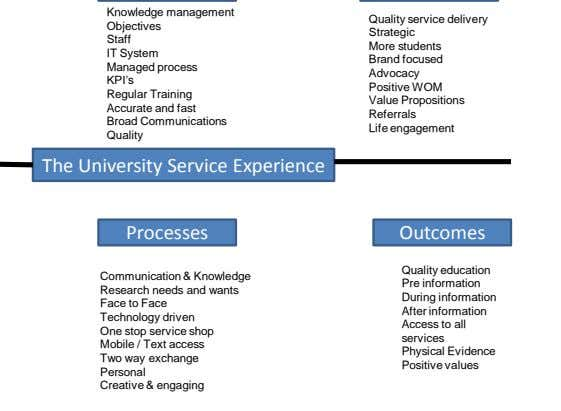 The University Service Experience Communication & Knowledge Research needs and wants Face to Face Technology driven