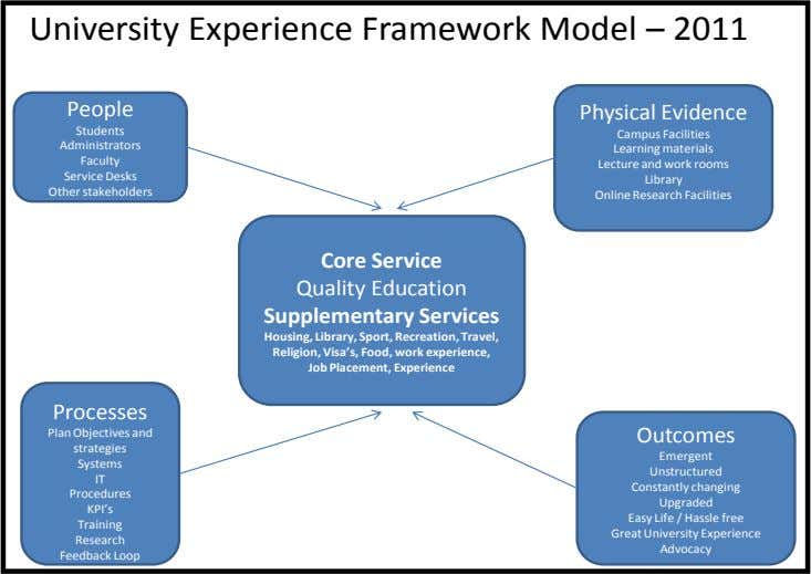 University Experience Framework Model – 2011 People Physical Evidence Students Campus Facilities Administrators Learning materials Faculty