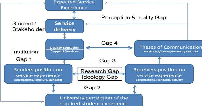 Senders position on Support Services Quality Education Gap 2 Ideology Gap Research Gap Gap 3 Gap
