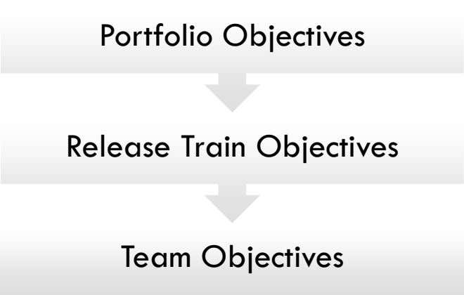 Portfolio Objectives Release Train Objectives Team Objectives