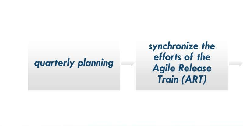 quarterly planning synchronize the efforts of the Agile Release Train (ART)