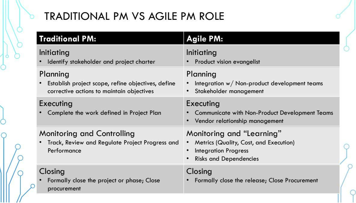 TRADITIONAL PM VS AGILE PM ROLE Traditional PM: Agile PM: Initiating Initiating • Identify stakeholder
