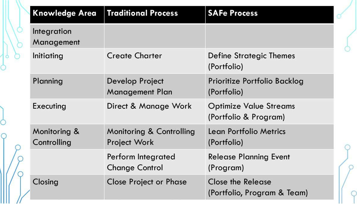 Knowledge Area Traditional Process SAFe Process Integration Management Initiating Create Charter Define Strategic